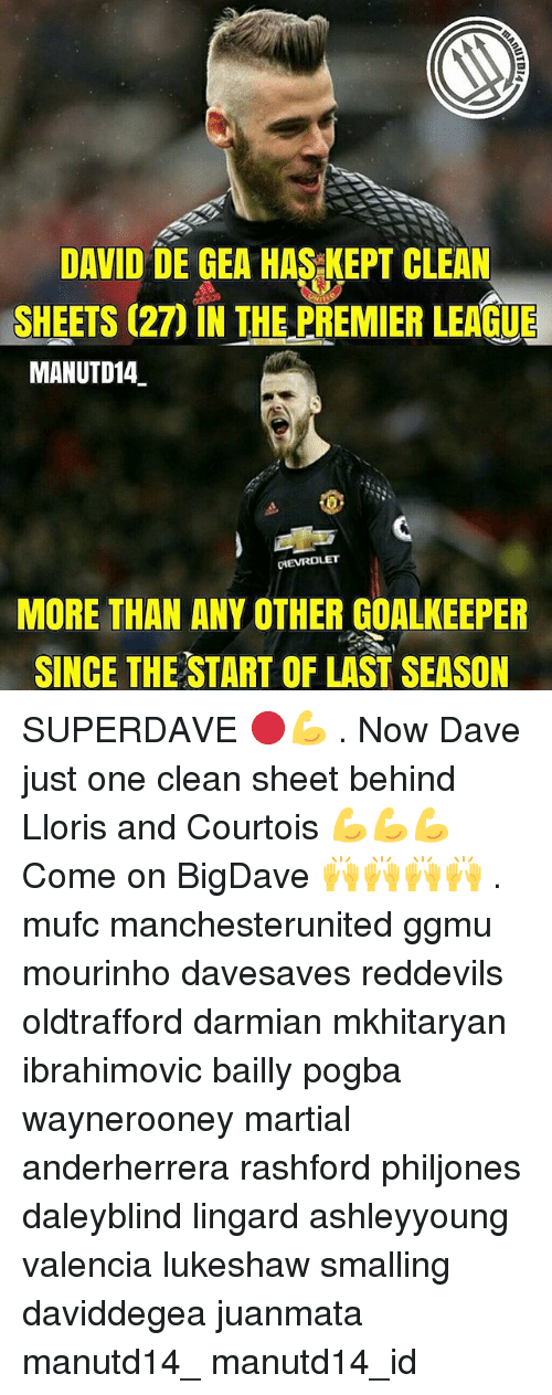 Memes, Premier League, and Martial: DAVID DE GEA HAS KEPT CLEAN  SHEETS (27) IN THE PREMIER LEAGUE  MANUTD14  OHEVROLET  MORE THAN ANY OTHER GOALKEEPER  SINCE THE START OF LAST SEASON SUPERDAVE 🔴💪 . Now Dave just one clean sheet behind Lloris and Courtois 💪💪💪 Come on BigDave 🙌🙌🙌🙌 . mufc manchesterunited ggmu mourinho davesaves reddevils oldtrafford darmian mkhitaryan ibrahimovic bailly pogba waynerooney martial anderherrera rashford philjones daleyblind lingard ashleyyoung valencia lukeshaw smalling daviddegea juanmata manutd14_ manutd14_id