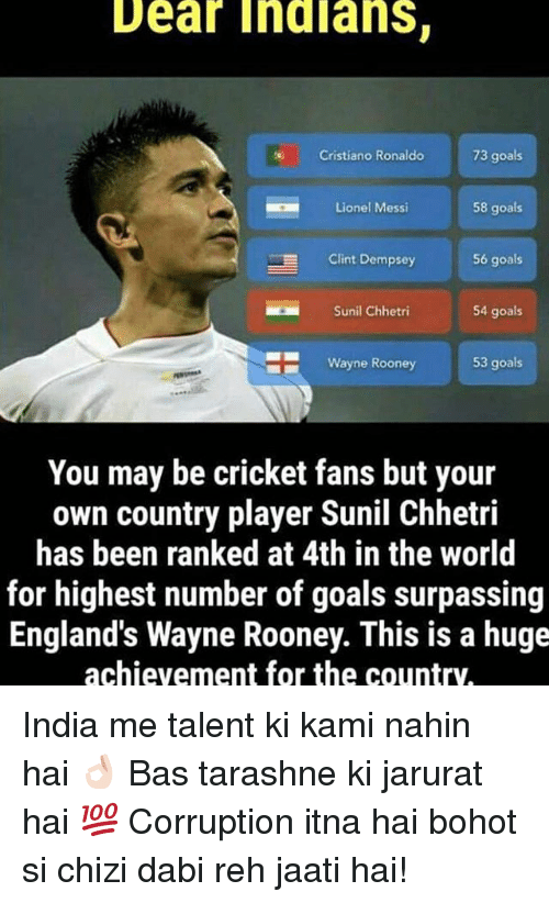 Reh: Dear Indians.  73 goals  Cristiano Ronaldo  58 goals  Lionel Messi  E Clint Dempsey  56 goals  54 goals  Sunil Chhetri  Wayne Rooney  53 goals  You may be cricket fans but your  own country player Sunil Chhetri  has been ranked at 4th in the world  for highest number of goals surpassing  England's Wayne Rooney. This is a huge  achievement for the country, India me talent ki kami nahin hai 👌🏻 Bas tarashne ki jarurat hai 💯 Corruption itna hai bohot si chizi dabi reh jaati hai!