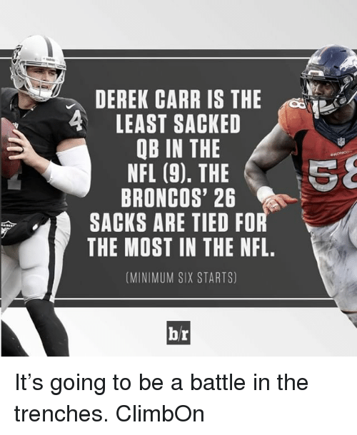 Broncos: DEREK CARR IS THE  4 LEAST SACKED  QB IN THE  NFL (9). THE  BRONCOS' 26  SACKS ARE TIED FOR  THE MOST IN THE NFL.  (MINIMUM SIX STARTS)  br It's going to be a battle in the trenches. ClimbOn