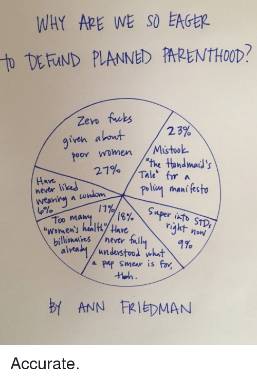 """pap smear: DERND PLANNED fARENTHOOD?  Zero  fucks  23%  given a  toor Women  Mistook  """"the ttundmato is  21%  Thle"""" far  A  Hnre.  liked  never tuul manifesto  condom  A wearing  1%  mper 18%  Too ma  right STD  now  hulty Have  i women's  billionaires never fill  1%  alrea  /understood whit  a pap smear is fov.  ANN FRIEDMAN Accurate."""