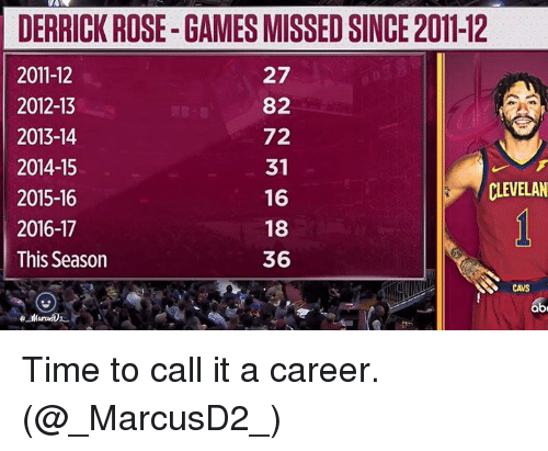 Cavs, Derrick Rose, and Games: DERRICK ROSE-GAMES MISSED SINCE 2011-12  2011-12  2012-13  2013-14  2014-15  2015-16  2016-17  This Season  27  82  72  31  16  18  36  CLEVELAN  CAVS Time to call it a career.  (@_MarcusD2_)