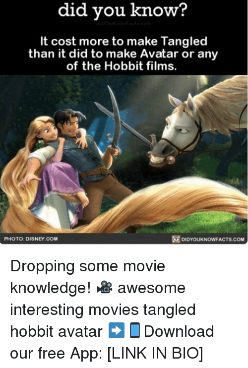 Disney, Memes, and Avatar: did know?  you know?  It cost more to make Tangled  than it did to make Avatar or any  of the Hobbit films.  DIDYouKNowFACTs.coM  PHOTO: DISNEY COM Dropping some movie knowledge! 🎥 awesome interesting movies tangled hobbit avatar ➡📱Download our free App: [LINK IN BIO]