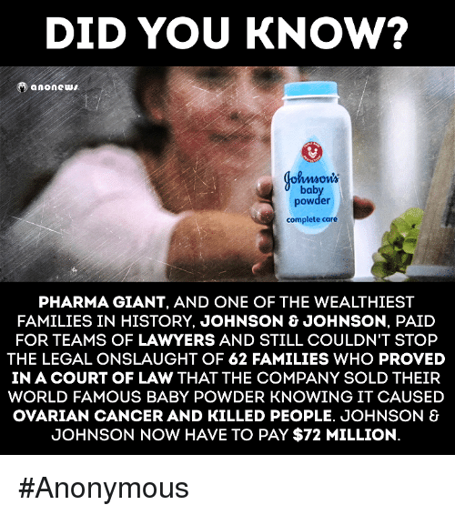 Johnson & Johnson, Memes, and Cancer: DID YOU KNOW?  anonews  bab  powder  complete care  PHARMA GIANT, AND ONE OF THE WEALTHIEST  FAMILIES IN HISTORY, JOHNSON & JOHNSON, PAID  FOR TEAMS OF LAWYERS AND STILL COULDN'T STOP  THE LEGALONSLAUGHT OF 62 FAMILIES WHO PROVED  IN A COURT OF LAW THAT THE COMPANY SOLD THEIR  WORLD FAMOUS BABY POWDER KNOWING IT CAUSED  OVARIAN CANCER AND KILLED PEOPLE. JOHNSON &  JOHNSON NOW HAVE TO PAY $72 MILLION. #Anonymous