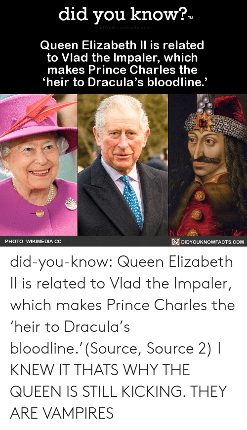 "kicking: did you know?.  DidYouKnow Facts, com  Queen Elizabeth II is related  to Vlad the Impaler, which  makes Prince Charles the  heir to Dracula's bloodline.""  DIDYOUKNOWFACTS.COM  PHOTO: WIKIME DIA CC did-you-know:  Queen Elizabeth II is related to Vlad the Impaler, which makes Prince Charles the 'heir to Dracula's bloodline.'(Source, Source 2)  I KNEW IT THATS WHY THE QUEEN IS STILL KICKING. THEY ARE VAMPIRES"