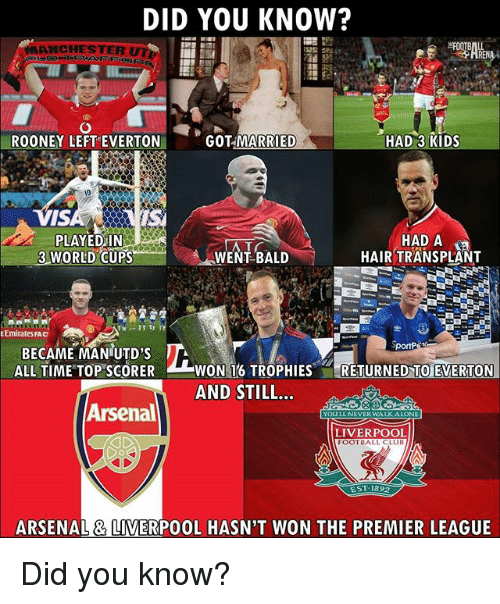 Arsenal, Club, and Everton: DID YOU KNOW?  MANCHESTER  ROONEY LEFT-EVERTON,  '  ',  GOT MARRIED  HAD 3 KIDS  10  IS  PLAYEDIN  3 WORLD CUPS  EAT BALD -  HAD A  HAIR TRANSPLANT  WENT BALD  E Emirates FAC  BECAME MANUTD'S A  ALL TIME TOP SCORERWON 16 TROPHIESRETURNED TO EVERTON  AND STILL..  Arsenal  YOULL NEVER WALKALONE  LIVERPOOL  FOOTBALL CLUB  ARSENAL& LIVERPOOL HASN'T WON THE PREMIER LEAGUE Did you know?
