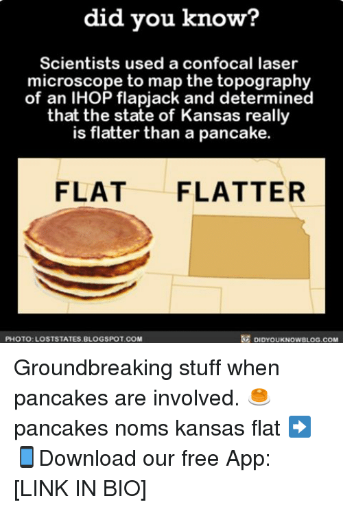 noms: did you know?  Scientists used a confocal laser  microscope to map the topography  of an IHOP flapjack and determined  that the state of Kansas really  is flatter than a pancake.  FLAT  FLATTER  DIDYouKNowBLOG.coM  PHOTO: LOSTSTATES BLOGSPOT COM Groundbreaking stuff when pancakes are involved. 🥞 pancakes noms kansas flat ➡📱Download our free App: [LINK IN BIO]