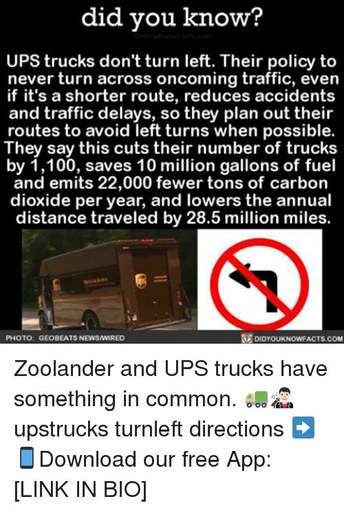 Zoolander: did you know?  UPS trucks don't turn left. Their policy to  never turn across oncoming traffic, even  if it's a shorter route, reduces accidents  and traffic delays, so they plan out their  routes to avoid left turns when possible.  They say this cuts their number of trucks  by 1,100, saves 10 million gallons of fuel  and emits 22,000 fewer tons of carbon  dioxide per year, and lowers the annual  distance traveled by 28.5 million miles.  R DIDYouKNowFACTs.coM  PHOTO: GEO BEATs NEwswIRED Zoolander and UPS trucks have something in common. 🚛👨🏻🎤 upstrucks turnleft directions ➡📱Download our free App: [LINK IN BIO]