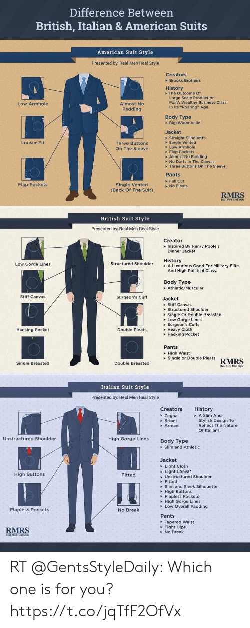 """no break: Difference Between  British, Italian & American Suits  American Suit Style  Presented by: Real Men Real Style  Creators  Brooks Brothers  History  The Outcome Of  Large Scale Production  For A Wealthy Business Class  In Its """"Roaring"""" Age.  Almost No  Low Armhole  Padding  Body Type  Big/Wider build  Jacket  Straight Silhouette  Single Vented  Low Armhole  Flap Pockets  Almost No Padding  Looser Fit  Three Buttons  On The Sleeve  >No Darts In The Canvas  Three Buttons On The Sleeve  Pants  Full Cut  No Pleats  Single Vented  (Back Of The Suit)  Flap Pockets  RMRS  Real Men Real Style   British Suit Style  Presented by Real Men Real Style  Creator  Inspired By Henry Poole's  Dinner Jacket  History  A Luxurious Good For Military Elite  And High Political Class.  Structured Shoulder  Low Gorge Lines  Body Type  Athletic/Muscular  Stiff Canvas  Surgeon's Cuff  Jacket  Stiff Canvas  Structured Shoulder  Single Or Double Breasted  Low Gorge Lines  Surgeon's Cuffs  Heavy Cloth  Hacking Pocket  Hacking Pocket  Double Pleats  Pants  High Waist  Single or Double Pleats  RMRS  Single Breasted  Double Breasted  Real Men Real Style   Italian Suit Style  Presented by Real Men Real Style  History  Creators  A Slim And  Stylish Design To  Reflect The Nature  Zegna  Brioni  Armani  Of Italians.  Unstructured Shoulder  High Gorge Lines  Body Type  Slim and Athletic  Jacket  Light Cloth  Light Canvas  High Buttons  Fitted  Unstructured Shoulder  Fitted  Slim and Sleek Silhouette  High Buttons  Flapless Pockets  High Gorge Lines  Low Overall Padding  Flapless Pockets  No Break  Pants  Tapered Waist  Tight Hips  No Break  RMRS  Real Men Real Style RT @GentsStyleDaily: Which one is for you? https://t.co/jqTfF2OfVx"""