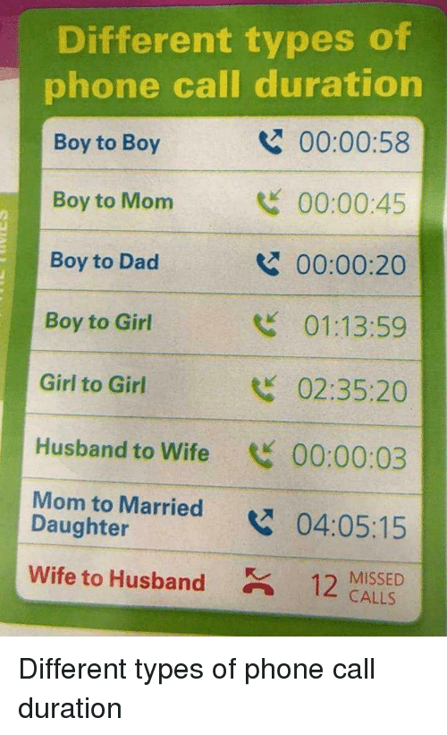 Missed Calls: Different types of  phone call duration  Boy to Boy  Boy to Mom  Boy to Dad  Boy to Girl  Girl to Girl  Husband to Wife 00:00:03  Mom to Married04:05:15  00:00:58  00:00:45  00:00:20  01:13:59  02:35:20  2  Daughter  wife to Husband  12 MISSED  CALLS Different types of phone call duration