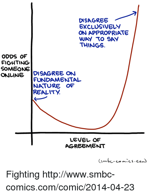 Memes, Http, and Nature: DISAGREE  EXCLUSIVELY  ON APPROPRIATE  WAY TO SAY  THINGS.  ODDS OF  FICHTING  SOMEONE  ONLINEDISAGREE ON  FUNDAMENTAL  NATURE OF  REALITY  LEVEL OF  AGREEMENT  (smbc-comics.com) Fighting http://www.smbc-comics.com/comic/2014-04-23