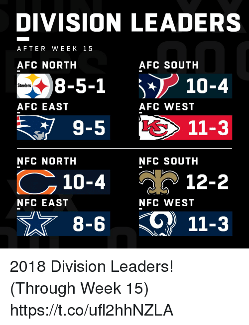 Afc South: DIVISION LEADERS  AFTER WEEK 15  AFC NORTH  AFC SOUTH  38-5-1  9-5  10-4  10-4  Steelers  AFC EAST  AFC WEST  11-3  NFC NORTH  NFC SOUTH  % ) 12-2  NFC EAST  NFC WEST  11-3 2018 Division Leaders! (Through Week 15) https://t.co/ufl2hhNZLA