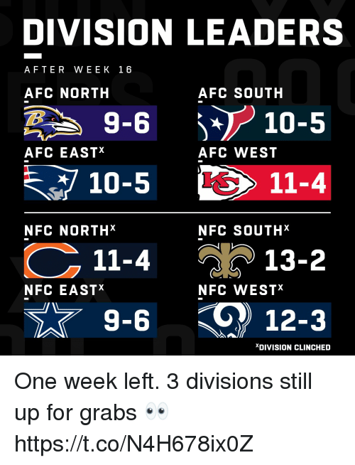 Afc South: DIVISION LEADERS  AFTER WEEK 16  AFC NORTH  AFC SOUTH  -610-5  AFC EASTX  AFC WEST  10-5  11-4  NFC NORTHX  NFC SOUTHX  11-4  วั ) 13-2  NFC EASTX  NFC WESTX  9-6  12-3  XDIVISION CLINCHED One week left.  3 divisions still up for grabs 👀 https://t.co/N4H678ix0Z
