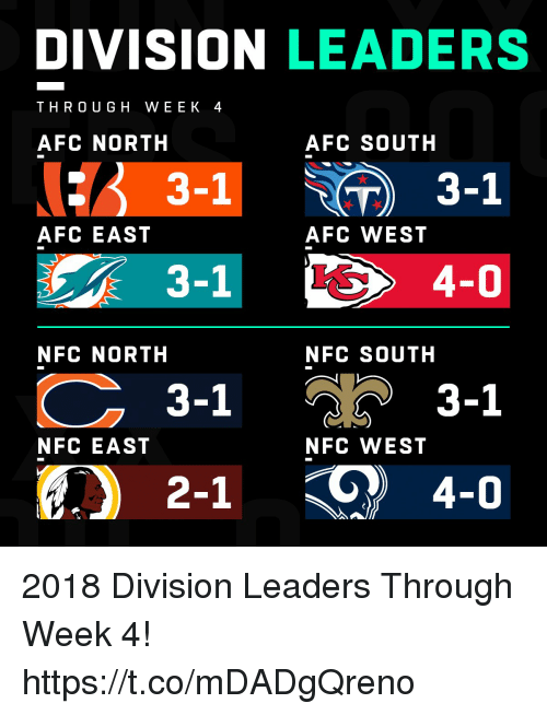 Afc South: DIVISION LEADERS  THRO UG H WEEK 4  AFC NORTH  AFC SOUTH  3-1  AFC EAST  AFC WEST  3-1  NFC NORTH  NFC SOUTH  วั 3-1  2-1 4-0  3-1  NFC EAST  NFC WEST 2018 Division Leaders Through Week 4! https://t.co/mDADgQreno