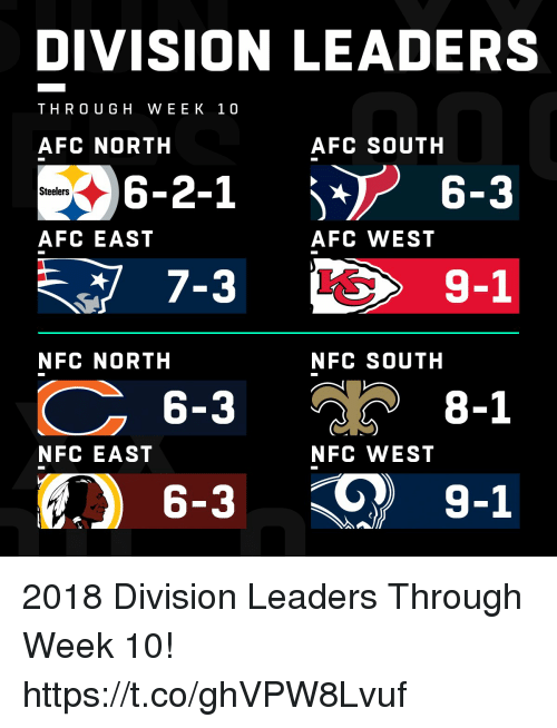 Afc South: DIVISION LEADERS  THRO UGH WEEK 10  AFC NORTH  AFC SOUTH  6-2-1  7-3  6-3  6-3  6-3  Steelers  AFC EAST  AFC WEST  9-1  NFC NORTH  NFC SOUTH  8-1  NFC EAST  NFC WEST  9-1 2018 Division Leaders Through Week 10! https://t.co/ghVPW8Lvuf