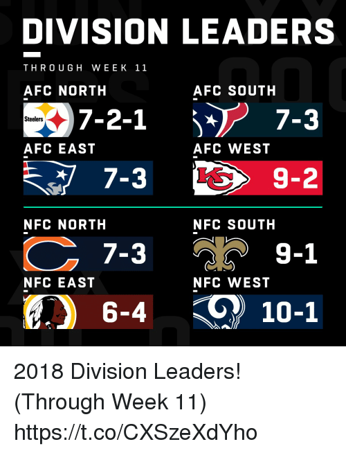 Afc South: DIVISION LEADERS  THRO UGH WEEK 11  AFC NORTH  AFC SOUTH  Steelers  AFC EAST  AFC WEST  7-3  7-3  6-4 10-1  9-2  NFC NORTH  NFC SOUTH  วั 9-1  NFC EAST  NFC WEST 2018 Division Leaders! (Through Week 11) https://t.co/CXSzeXdYho