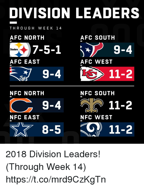 Afc South: DIVISION LEADERS  THRO UGH WEEK 14  AFC NORTH  AFC SOUTH  7-5-1  9-4  Steelers  AFC EAST  AFC WEST  11-2  NFC NORTH  NFC SOUTH  9-4  11-2  NFC EAST  NFC WEST  8-5  11-2 2018 Division Leaders! (Through Week 14) https://t.co/mrd9CzKgTn