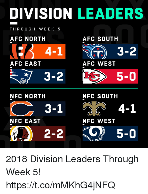 Afc South: DIVISION LEADERS  THRO UGH WEEK 5  AFC NORTH  AFC SOUTH  4-1  ) 3-2  AFC EAST  AFC WEST  5-0  NFC NORTH  NFC SOUTH  3-1  4-1  NFC EAST  NFC WEST  2-2  5-0 2018 Division Leaders Through Week 5! https://t.co/mMKhG4jNFQ