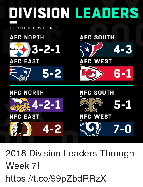 Afc South: DIVISION LEADERS  THRO UGH WEEK 7  AFC NORTH  AFC SOUTH  3-2-1 4-3  Steelers  AFC EAST  AFC WEST  5-2  6-1  NFC NORTH  NFC SOUTH  4-2-1  5-1  NFC EAST  NFC WEST 2018 Division Leaders Through Week 7! https://t.co/99pZbdRRzX