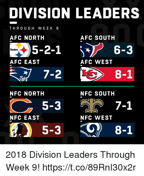 Afc South: DIVISION LEADERS  THRO UGH WEEK 9  AFC NORTH  AFC SOUTH  05-2-1  7-2  5-3  6-3  Steelers  AFC EAST  AFC WEST  8-1  NFC NORTH  NFC SOUTH  วิ 7-1  5-3 8-1  NFC EAST  NFC WEST 2018 Division Leaders Through Week 9! https://t.co/89RnI30x2r