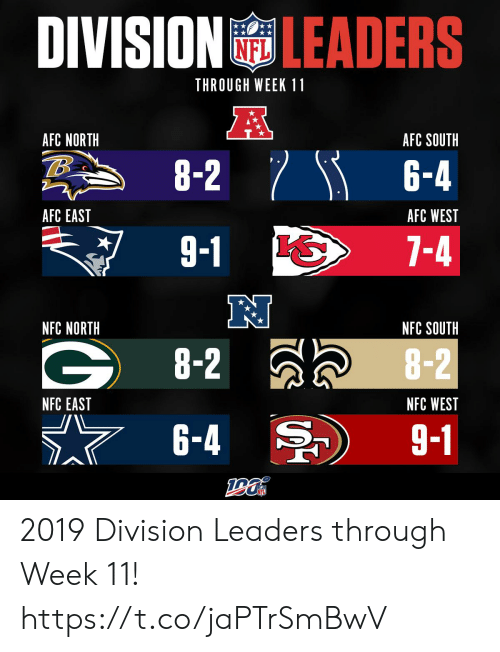 Afc South: DIVISION LEADERS  THROUGH WEEK 11  A  AFC NORTH  AFC SOUTH  8-2 6-4  AFC EAST  AFC WEST  9-1  7-4  NFC NORTH  NFC SOUTH  G8-2  8-2  NFC EAST  NFC WEST  6-4  9-1 2019 Division Leaders through Week 11! https://t.co/jaPTrSmBwV