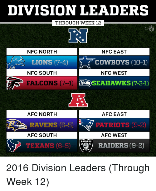Afc South: DIVISION LEADERS  THROUGH WEEK 12  NFC NORTH  NFC EAST  LIONS (7-40  COWBOYS 10-10  NFC SOUTH  NFC WEST  FALCONS 7-4)  SEAHAWKS (7-3-1)  AFC NORTH AFC EAST  RAVENS 6-5  PATRIOTS C9-2)  AFC SOUTH  AFC WEST  RAIDERS  RAIDERS (9-2)  TEXANS 06-50 2016 Division Leaders (Through Week 12)