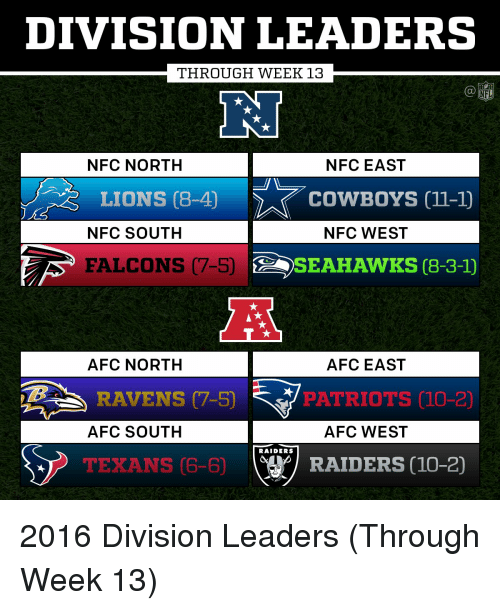 Afc South: DIVISION LEADERS  THROUGH WEEK 13  NFC NORTH  NFC EAST  LIONS 08-40  COWBOYS 11-10  NFC SOUTH  NFC WEST  FALCONS (7-5)  A SEAHAWKS 8-3-1)  AFC NORTH AFC EAST  RAVENS (7-5)  PATRIOTS 10-20  AFC SOUTH  AFC WEST  RAIDERS  RAIDERS 10-20  TEXANS 06-60 2016 Division Leaders (Through Week 13)