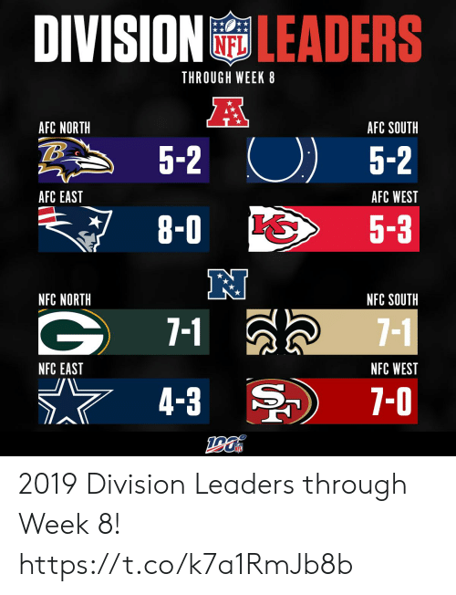 Afc South: DIVISION LEADERS  THROUGH WEEK 8  A  AFC NORTH  AFC SOUTH  5-2  5-2  AFC EAST  AFC WEST  8-0  5-3  NFC NORTH  NFC SOUTH  7-1  7-1  NFC WEST  NFC EAST  7-0  4-3 2019 Division Leaders through Week 8! https://t.co/k7a1RmJb8b