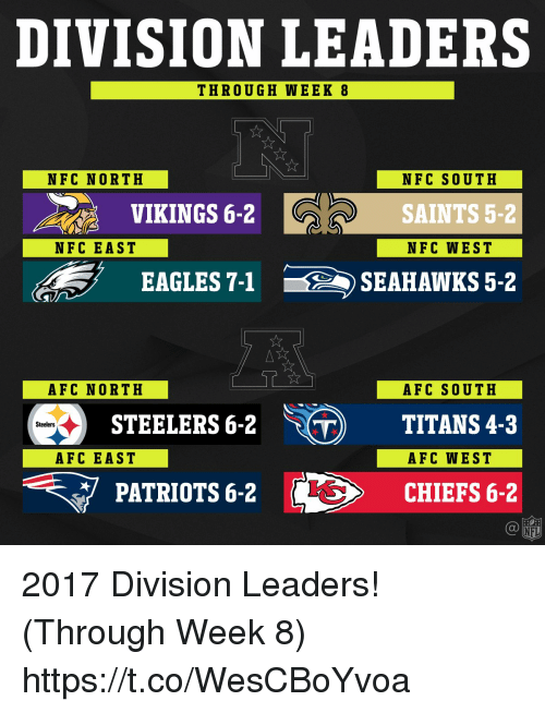 Afc South: DIVISION LEADERS  THROUGH WEEK 8  NFC NORTH  NFC SOUTH  SAINTS 5-2  NFC WEST  VIKINGS 6-2  NFC EAST  EAGLES 7-1SEAHAWKS 5-2  AFC NORTH  AFC SOUTH  STEELERS 6-2 ) TITANS 4-3  Steelers  AFC EAST  AFC WEST  PATRIOTS 6-2  CHIEFS 6-2  NFL 2017 Division Leaders! (Through Week 8) https://t.co/WesCBoYvoa