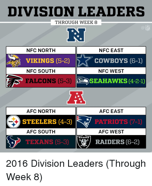 Afc South: DIVISION LEADERS  THROUGH WEEK 83  NFC NORTH  NFC EAST  VIKINGS OS 20  COWBOYS 6-1  NFC SOUTH  NFC WEST  FALCONS (5-3)  SEAHAWKS (4-2-1)  A  AFC NORTH AFC EAST  STEELERS 4-3)  PATRIOTS C7-1)  Steelers  AFC SOUTH AFC WEST  RAIDERS  RAIDERS (6-2)  TEXANS (5-30 2016 Division Leaders (Through Week 8)