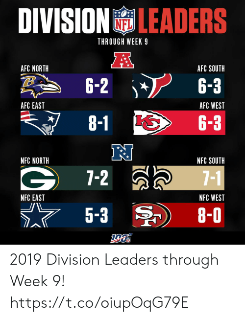 division: DIVISION LEADERS  THROUGH WEEK 9  A  AFC NORTH  AFC SOUTH  6-2  6-3  AFC EAST  AFC WEST  8-1  6-3  NFC NORTH  NFC SOUTH  7-2  7-1  NFC WEST  NFC EAST  5-3  8-0 2019 Division Leaders through Week 9! https://t.co/oiupOqG79E