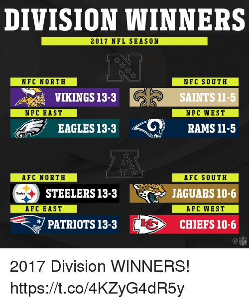 Afc South: DIVISION WINNERS  2017 NFL SEASON  NFC NORTH  NFC SOUTH  SAINTS 11-5  NFC WEST  VIKINGS 13-3  NFC EAST  EAGLES 13-3 RAMSI1-5  AFC NORTH  AFC SOUTH  JAGUARS 10-6  AFC WEST  STEELERS13-3  Steelers  AFC EAST  マPATRIOTS 13-3  に>  CHIEFS 10-6  NFL 2017 Division WINNERS! https://t.co/4KZyG4dR5y