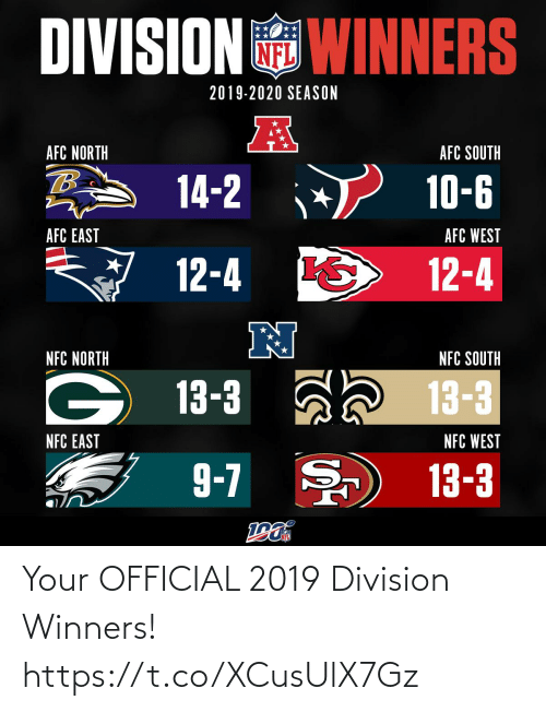 east: DIVISION WINNERS  2019-2020 SEASON  AFC NORTH  AFC SOUTH  14-2  10-6  AFC EAST  AFC WEST  12-4  12-4  N  NFC NORTH  NFC SOUTH  13-3 ah 13-3  NFC EAST  NFC WEST  9-7 )  13-3 Your OFFICIAL 2019 Division Winners! https://t.co/XCusUlX7Gz