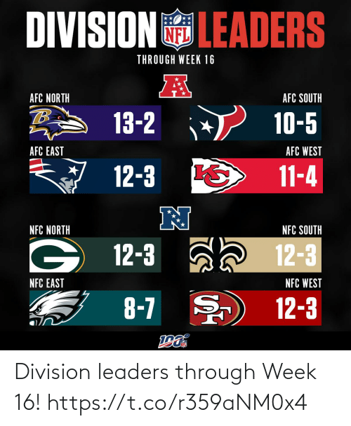 nfc east: DIVISIONGLEADERS  THROUGH WEEK 16  AFC NORTH  AFC SOUTH  13-2  10-5  AFC WEST  AFC EAST  12-3  11-4  N  NFC NORTH  NFC SOUTH  12-3  12-3  NFC EAST  NFC WEST  8-7 )  12-3 Division leaders through Week 16! https://t.co/r359aNM0x4