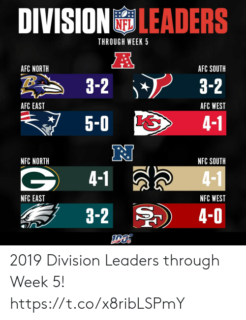 Afc South: DIVISIONLEADERS  NFL  THROUGH WEEK 5  AFC NORTH  AFC SOUTH  3-2  3-2  AFC EAST  AFC WEST  5-0  4-1  NFC NORTH  NFC SOUTH  4-1  4-1  NFC EAST  NFC WEST  3-2  4-0 2019 Division Leaders through Week 5! https://t.co/x8ribLSPmY
