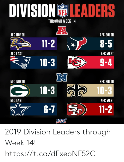 nfc: DIVISIONLEADERS  THROUGH WEEK 14  AFC NORTH  AFC SOUTH  11-2  8-5  AFC WEST  AFC EAST  9-4  10-3  N  NFC NORTH  NFC SOUTH  10-3 a 10-3  NFC WEST  NFC EAST  6-7  11-2 2019 Division Leaders through Week 14! https://t.co/dExeoNF52C