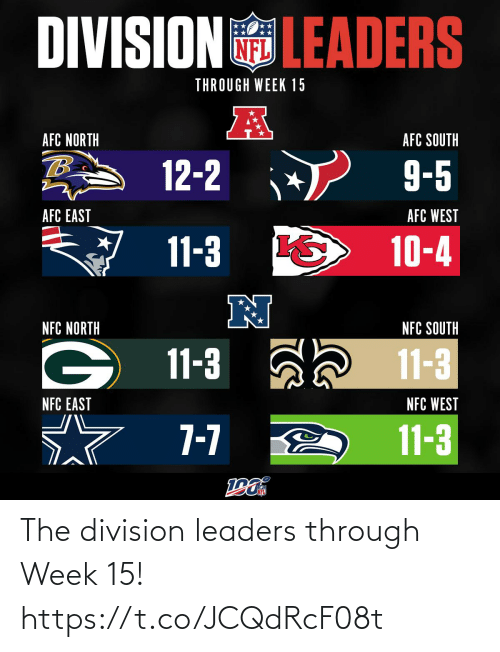 nfc: DIVISIONLEADERS  THROUGH WEEK 15  AFC NORTH  AFC SOUTH  12-2  9-5  AFC WEST  AFC EAST  11-3  10-4  NFC SOUTH  NFC NORTH  11-3  11-3  NFC WEST  NFC EAST  7-7  11-3 The division leaders through Week 15! https://t.co/JCQdRcF08t
