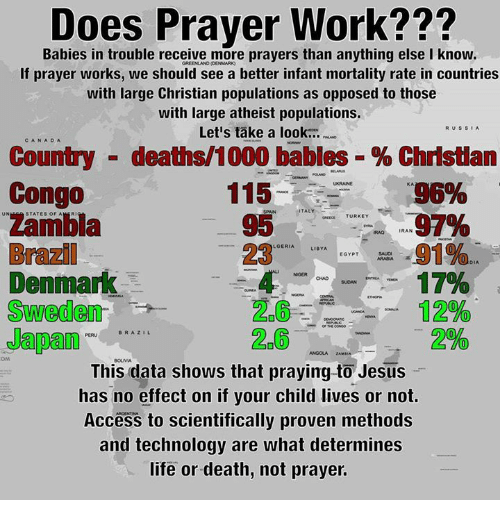 Populism: DO  Babies in trouble receive more prayers than anything else I know  If prayer works, we should see a better infant mortality rate in countries  with large Christian populations as opposed to those  with large atheist populations.  RUs SIA  Let's take a look...  CAN A DA  Country deaths 1000 babies Christian  Congo  115  KA  95%  TALY  UN  STATES OF A  TURKEY  IRAN  Brazil  91%  LGERIA  LIBYA  EGYPT  Denmark  NGER CHAD suoAN  Sweden  26 12%  BRAZIL  This data shows that praying to Jesus  has no effect on if your child lives or not.  Access to scientifically proven methods  and technology are what determines  life or death, not prayer.