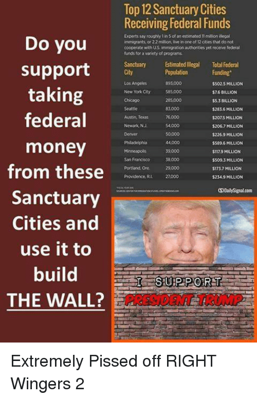 Providence: Do you  support  taking  federal  money  from these  Sanctuary  Cities and  use it to  build  THE WALL?  Top 12 Sanctuary Cities  Receiving Federal Funds  Experts say roughly lin 5 an estimated million illegal  immigrants, or 2.2 million, live in one of 12 cities that do not  cooperate with US immigration authorities yet receive federal  funds for a variety of programs  Estimated llegal Total Federal  Population  Funding  $502 S MILLION  New York City  585,000  $76 BILLION  $5.3 BILLION  $283.6 MILLION  Austin, Texas  $2075 MILLION  Newark,NJ  $206.7 MILLION  $226.9 MILLION  $589.6 MILLION  $1179 MILLION  $509.3 MILLION  Portland, Ore. 29.000  $123.7 MILLION  Providence. Ru 2,000  $234.9 MILLION Extremely Pissed off RIGHT Wingers 2