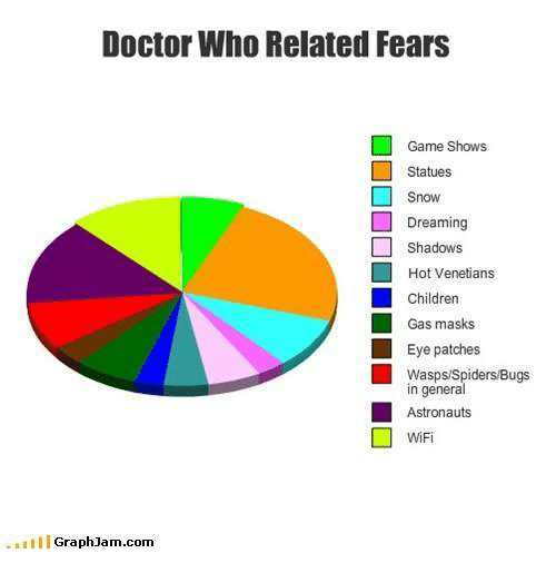 Graph Jam: Doctor Who Related Fears  Game Shows  Statues  Snow  Dreaming  Shadows  Hot Venetians  Children  Gas masks  Eye patches  Wasps/Spiders/Bugs  n general  Astronauts  WiFi  Graph Jam com