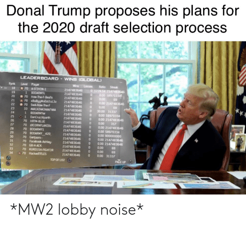 Donal Trump: Donal Trump proposes his plans for  the 2020 draft selection process  LEADERBOARD - WINS (GLOBAL)  Rank  Level Payer  *70 AST3VIN-1  1 BODARMYC  70 How TheF-Beals  70 BabyMob2ul32  * 70 SwA  Wins Losses  2147483646  2147483646  Ratio Streak  0 1228 54 2147483646  0.00 58970334  0.00  0.00 2147483646  18  19  20  2147483646  2147483646  21  22  23  24  How-The F  2147483646  2147483646  2147483646  2147483646  0.00  69  AMALAJAAJAMAAMA  1 BOOARMYer  O1 DanCruz ilparth  70 HRTM-BLUE  70 XCORNFLAKEX  70 BODARMYI  70 BODARMY 420  70 Geraars-  33  30.00 31332  0.00 s8970334  0.00 2147483646  25  2147483646  2147483646  2147483646  2147483646  2147483646  2147483646  2147483646  26  0.00  0.00 2147483646  0.00 s8970334  0.00 900000000  0.00 21474836446  0.00 2147483646  0.00  0.00  0.00 31337  317  27  28  29  30  31  70 Facebook Ashioy  70 GB-HACK  70 KURDISH-FIGHT3R  32  69  69  33  2147483646  70 HackediTLES  2147483646  TOP OF LIST  PAGE UP *MW2 lobby noise*