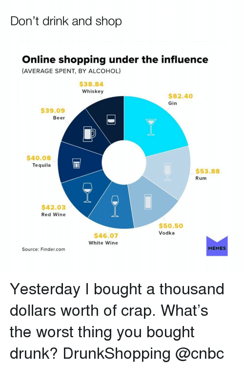 cnbc: Don't drink and shop  Online shopping under the influence  (AVERAGE SPENT, BY ALCOHOL)  $38.84  Whiskey  $82.40  Gin  $39.09  Beer  $40.08  Tequila  $53.88  Rum  $42.03  Red Wine  $50.50  Vodka  $46.07  White Wine  Source: Finder.com  MEMES Yesterday I bought a thousand dollars worth of crap. What's the worst thing you bought drunk? DrunkShopping @cnbc
