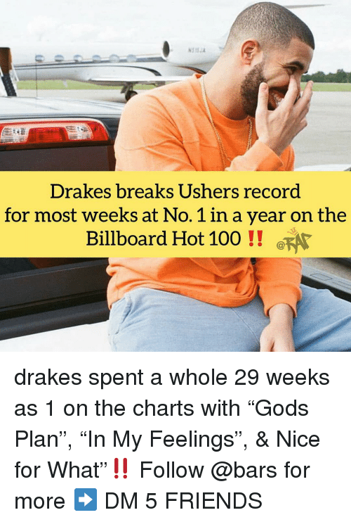 "drakes: Drakes breaks Ushers record  for most weeks at No. 1 in a year on the  Billboard Hot 100! FA drakes spent a whole 29 weeks as 1 on the charts with ""Gods Plan"", ""In My Feelings"", & Nice for What""‼️ Follow @bars for more ➡️ DM 5 FRIENDS"
