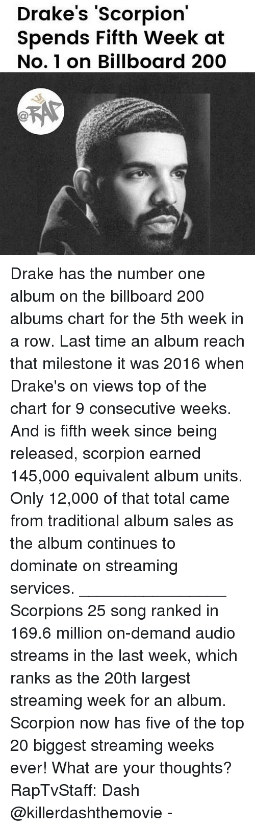 drakes: Drake's 'Scorpion  Spends Fifth Week at  No. 1 on Billboard 200 Drake has the number one album on the billboard 200 albums chart for the 5th week in a row. Last time an album reach that milestone it was 2016 when Drake's on views top of the chart for 9 consecutive weeks. And is fifth week since being released, scorpion earned 145,000 equivalent album units. Only 12,000 of that total came from traditional album sales as the album continues to dominate on streaming services. ________________ Scorpions 25 song ranked in 169.6 million on-demand audio streams in the last week, which ranks as the 20th largest streaming week for an album. Scorpion now has five of the top 20 biggest streaming weeks ever! What are your thoughts? RapTvStaff: Dash @killerdashthemovie -
