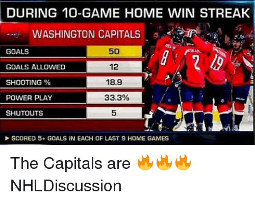 washington capital: DURING 10-GAME HOME WIN STREAK  WASHINGTON CAPITALS  GOALS  50  12  GOALS ALLOWED  SHOOTING  18.9  POWER PLAY  33.3%  SHUTOUTS  SCORED 5+ GOALS IN EACH OF LAST 9 HOME GAMES The Capitals are 🔥🔥🔥 NHLDiscussion