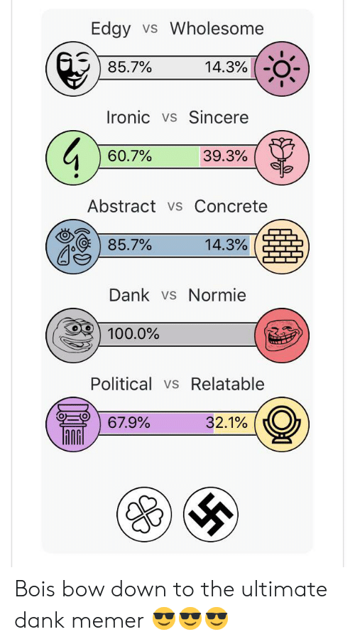 Ultimate Dank: Edgy  Wholesome  VS  85.7%  14.3%  Ironic vs  Sincere  60.7%  39.3%  Abstract vs Concrete  85.7%  14.3%  Dank vs Normie  100.0%  Political vs Relatable  67.9%  32.1% Bois bow down to the ultimate dank memer 😎😎😎