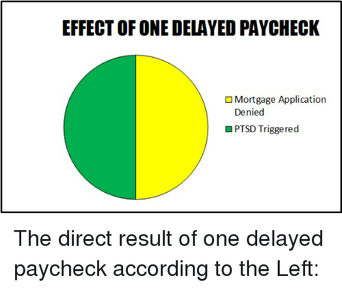 Ptsd Triggered: EFFECT OF ONE DELAYED PAYCHECK  Mortgage Application  Denied  PTSD Triggered