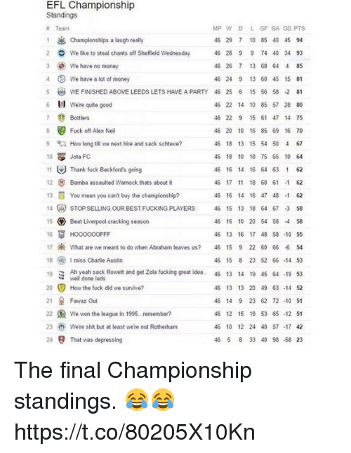 Charlie, Fucking, and Money: EFL Championship  Standings  MP w D L GF GA GD PTS  Team  1 & Championships a laugh really  46 29 7 10 85 40 45 94  2 We like to steal chants off Sheffield Wednesday  46 28 9 9 74 40 34 93  3 We have no money  46 26 7 13 68 64 4 85  4 We have a lot of money  46 24 9 13 60 45 15 81  5 WE FINusHEDABovE LEEDs LETs HAVE APARTY 46 25 6 15 56 58 .2 81  6 We're quite good  46 22 14 10 85 57 28 80  7 0 Bottlers  46 22 9 15 61 47 14 75  8 Fuck off Alex Neil  46 20 10 16 85 69 16 70  9 How long till we next hire and sack schteve?  46 18 13 15 54 50 4 67  10  Jota FC  46 18 10 18 75 65 10 64  11  Thank fuck Beckford's going  46 16 14 16 64 63 1 62  12 Bamba assaulted Warnock,thats about it  46 17 11 18 60 61  1 62  13 You mean you cant buy the champions  ship?  46 16 14 16 47 48 -1 62  14 sTOPSELLING OUR BESTFUcKING PLAYERS 46 15 13 18 64 67 3 58  15 Beat Liverpool cracking season  46 16 10 20 54 58 58  16  FF  46 13 16 17 48 58 -10 55  17 What are we meant to do when Abraham leaves us?  46 15 9 22 60 66 -6 54  18  Imiss Charlie Austin  46 15 8 23 52 66-14 53  19 3 Ah yeah sack Rowett and get Zola fucking great idea.. 46 13 14 19 45 64 -19 53  well done lads  20 How the fuck did we survive?  46 13 13 20 49 63-14 52  21 Fawaz out  46 14 9 23 62 72 10 51  22 We won the league in 1995. remember?  46 12 15 19 53 65-12 51  23 were shit but at least were not Rotherham  46 10 12 24 40 57 -17 42  24 9 That was depressing  46 5 8 33 40 98 58 23 The final Championship standings. 😂😂 https://t.co/80205X10Kn