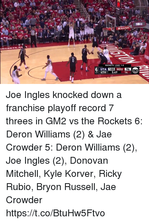 Jae Crowder: ei  State Farm  27  ROCKETS LEAD 1-0  100  HOU  5:49-14  96  4TH Joe Ingles knocked down a franchise playoff record 7 threes in GM2 vs the Rockets  6: Deron Williams (2) & Jae Crowder 5: Deron Williams (2), Joe Ingles (2), Donovan Mitchell, Kyle Korver, Ricky Rubio, Bryon Russell, Jae Crowder  https://t.co/BtuHw5Ftvo