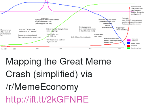 """parodies: Either new golden  era of memes or  the utter destruction  of civilization (?)  Highly populăr at their time, but now  they're considered TCFSu  Too Cringey for Safe Use)  More than two new memes  per months at this point.  beyond  Post-meta  irony. """"Ni  uber-ironic coaxedintoasnafu)  Fashwave, Historsion memes.  BBA"""", verbose memes  Meme ma  Montage parodies  (non-ironic became ironic  to die while meta-ironic)  possible recove  Beggining of  Trump presidency  Birth of yo  4chan begginings  Peanut butter jely,  """"Leroy Jenkins"""",  """"i can haz"""", """"all your base  are belong to us"""", """"leakspin  Obscure memes  of the internet  pre-mainstream  era  Harlem shake.  Considered mentally disabled  r 9000, etc.  if you use them on the current year  Birth of Pepe. 4chan raids, etc.  Also TCFSU  Memes influence world  Post-meme  Very stale memes, use them  at your own risk.  politics. Talk of Pepe reachcrinevness  national news.  Median lifespan  Irony level  2005  2010  2015  2017  Normie-ness level  Pre-2000  2000 <p>Mapping the Great Meme Crash (simplified) via /r/MemeEconomy <a href=""""http://ift.tt/2kGFNRE"""">http://ift.tt/2kGFNRE</a></p>"""