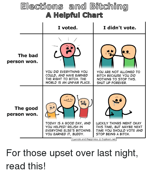 Elections: Elections and Bitching  A Helpful Chart  I voted.  I didn't vote.  The bad  person won.  YOU DID EVERYTHING YOU Y  COULD, AND HAVE EARNED BITCH BECAUSE YOU DID  THE RIGHT TO BITCH. THE  WORLD 1S AN UNFAIR PLACE. SHUT UP FOREVER.  YOU ARE NOT ALLOWED TO  NOTHING TO STOP THIS  The good  person won.  ˊ  TODAY IS A GOOD DAY, ANDLUCKILY THINGS WENT OKAY  YOU HELPED! RELISH IN  EVERYONE ELSE'S BITCHING. | TIME YOU SHOLILD VOTE AND  YOU EARNED IT, BUDDY.  THIS TIME, BUT MAYBE NEXT  STOP BEING A BITCH  Cyanide and Happiness Explosm.net For those upset over last night, read this!
